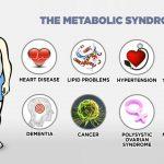 Šta je metabolički sindrom i kako se leči